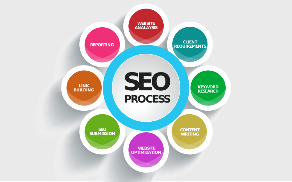a smashing guide to search engine rankings